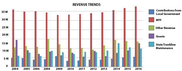 Operating Revenue Comes From The Michigan Transportation Fund Mtf These Revenues Are Primarily Generated Fuel Tax And Vehicle Registration Fees