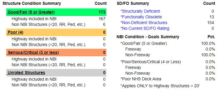 Transparency/Dashboard | Kent County Road Commission